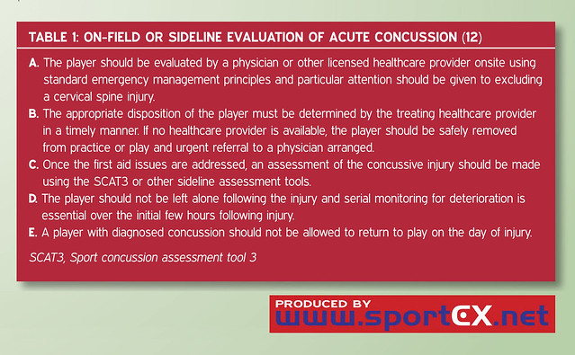Onfield or sideline evaluation of concussions