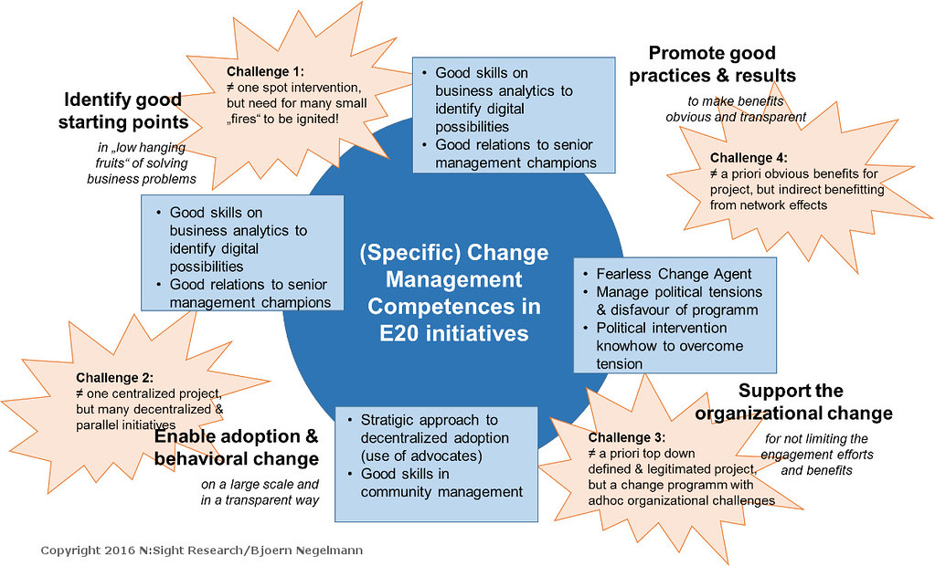 Organisational Development - A Paradigm Change In The Direction Of Integration 16339388025_d8c5490cb8_b