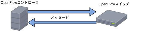 Symmetricメッセージ