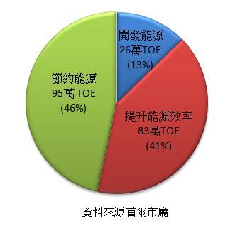 減少一座核電廠的方式比例;資料來源:首爾市政廳、製圖:陳文姿