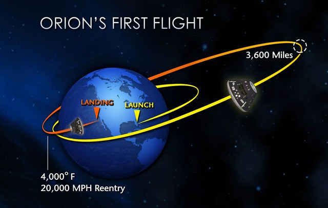 Orion's First Flight