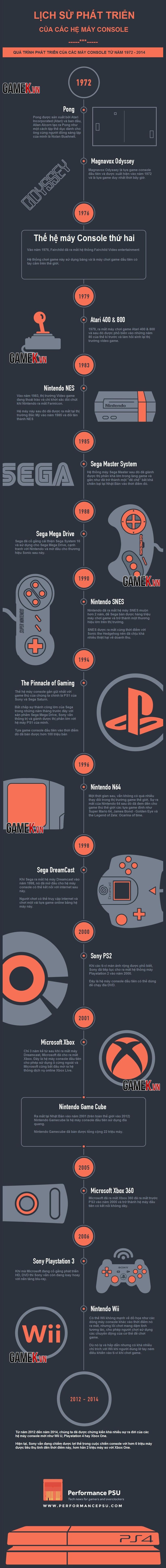 Infographic - Game Console và Lịch Sử PHát Triển