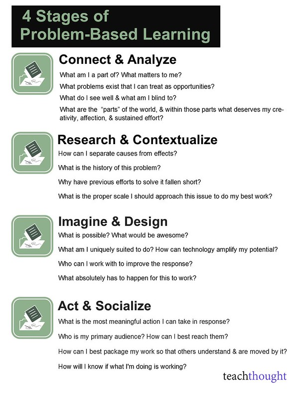 Problem-Based-Learning-Process-full