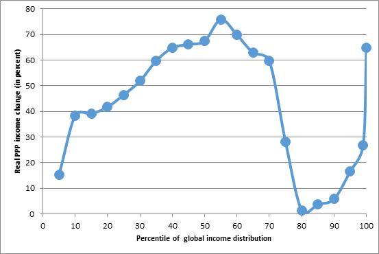 distribucion salarios