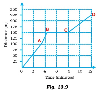 Class 7 important questions for science motion and time aglasem a what does the graph between point b and c indicate about the motion of boojho ccuart Images