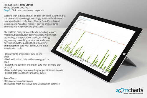 Step 2: Click on a data item to expand it. ZoomCharts Time Chart for tablets
