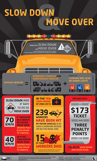 Slow Down Move Over Infographic