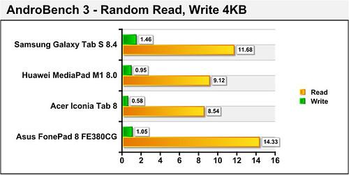 Đánh giá Fonepad 8 FE380CG - Nâng cấp cho dòng 7 inch - 62508