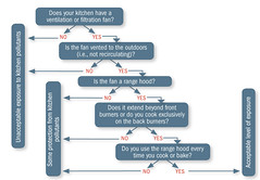 Kitchen Ventilation Flowchart