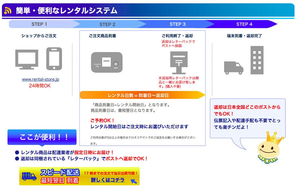 Wi-Fi Rental Store 3