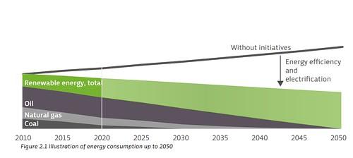 2010-2050年丹麥能源消耗預測圖。丹麥政府預計在2030 年將煤炭全面退出能源供應鏈中,並於2020 年將家戶排碳量減少至1990年水準的 60%。值得注意的是,不只能源消耗要綠化,在能源效率與電氣化的帶動之下,總能源消耗量也將逐年減少。資料來源:The Danish Government (2011) Our Future Energy, p.8。