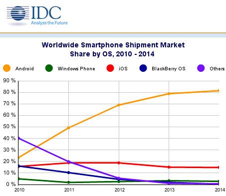 Leszállított okostelefonok (worldwide) 2010-2014