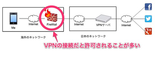 vpn_connection