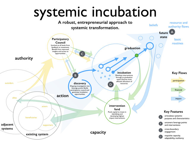 Igniter - Systemic Incubation Model