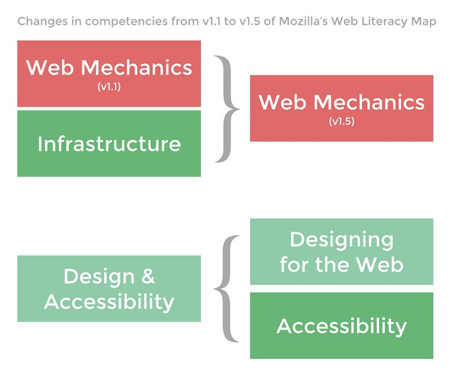 Changes in competencies from v1.1 to v1.5 of Mozilla's Web Literacy Map