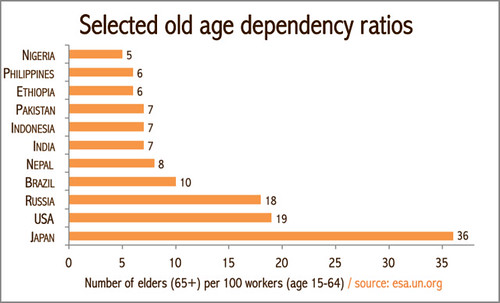 Old age dependency ratios