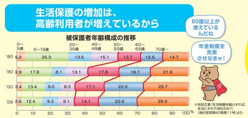 生活保護の増加は、高齢利用者が増えているから