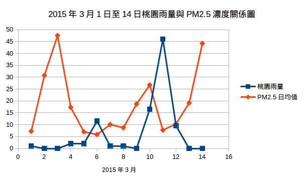 雨量與PM2.5的關係。