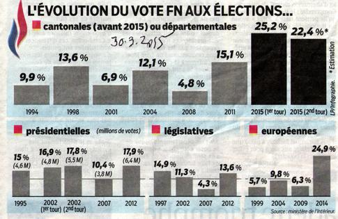 15c30 Le Parisien Evolución voto FN extrema derecha Uti 485