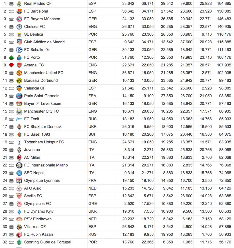 uefa 5 jahreswertung clubs