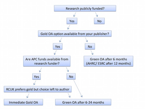 PA OA Decision tree - revised
