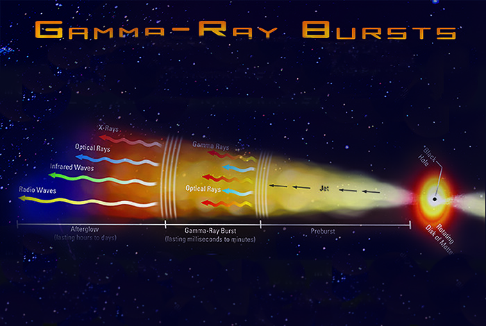Picture of the Week: Gamma-ray Bursts: infographic