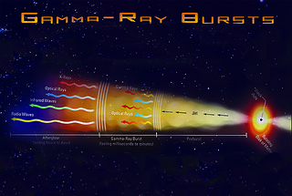 Gamma-ray bursts: infographic