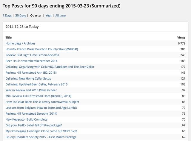 Top Blog Posts, Last 3 Months - Beer Blog
