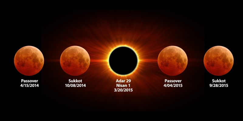 Solar Eclipse Supermoon and March Equinox – This 'n That