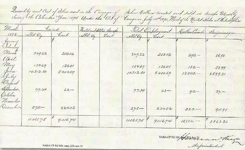 1895 Philadelphia Mint coinage report