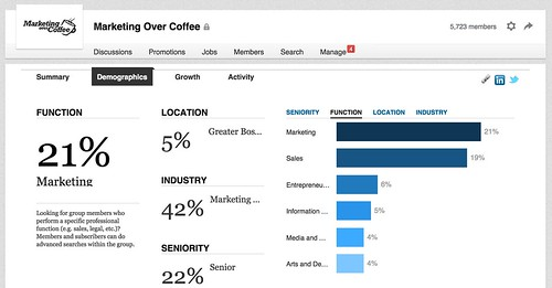 Statistics_about_Marketing_Over_Coffee___LinkedIn 2.jpg