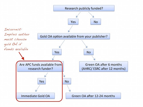 PA OA Decision tree - annotated