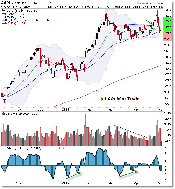 Aapl Quote: Apple Inc.(NASDAQ:AAPL): Key Levels For Investors To Watch