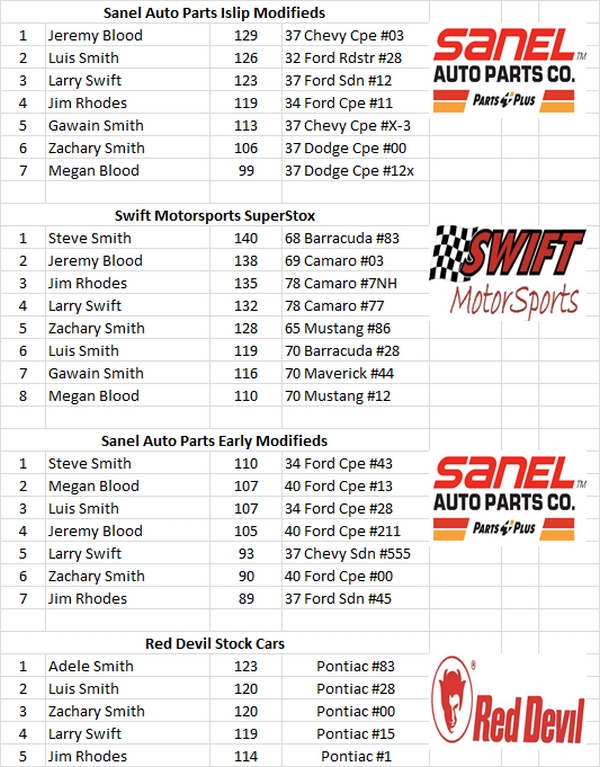 Charlestown, NH - Smith Scale Speedway Race Results 04/26 16672592104_76b3c75136_o