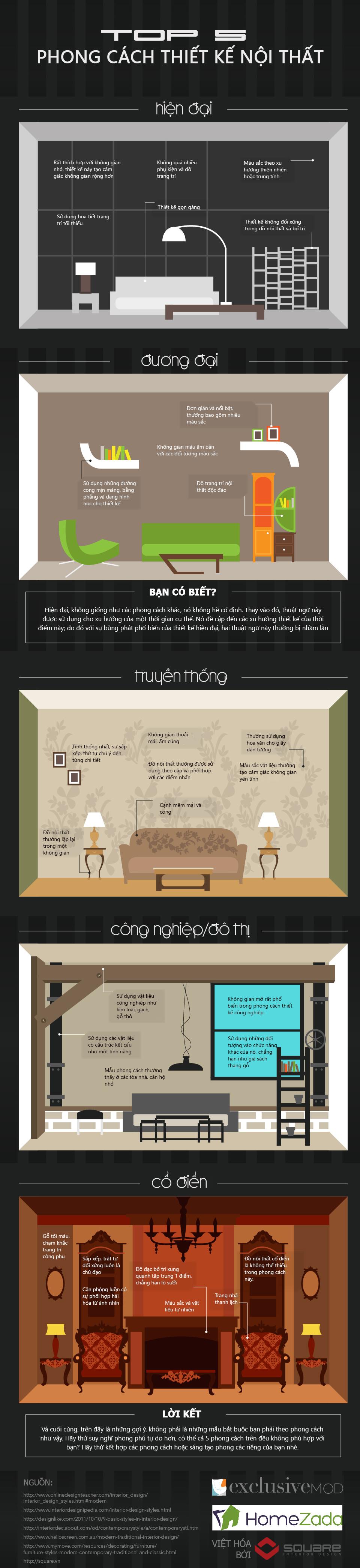 Top 5 phong cách thiết kế nội thất