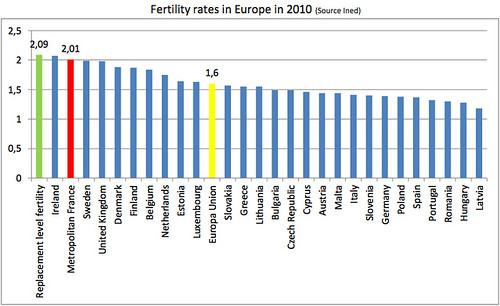 Fertility rates in Europe in 2010 (2010年のヨーロッパ各国の出生率)