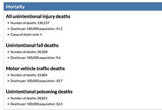 CDC Stats