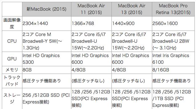 mac比較