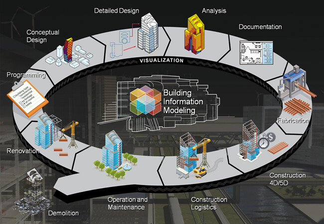 BIM allows contractors and designers, architects and engineers to use one data platform