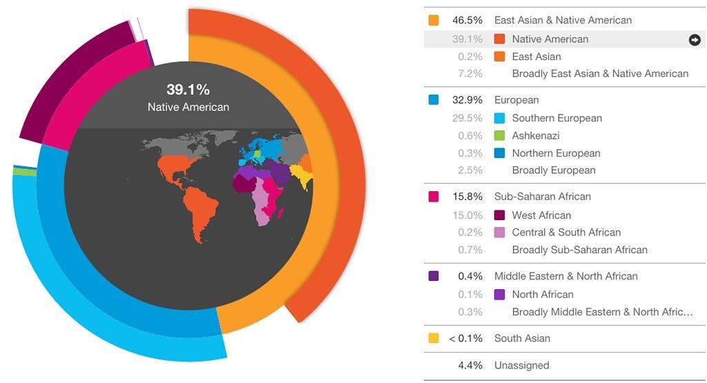 Image result for ashkenazi dna 23andMe