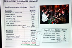 Net receipts for the night were just over $13,000! The 2016 Casino night is already booked at the University Club for Saturday, April 19, 2016.