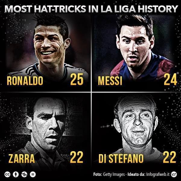 Most Hat-Tricks in La Liga History - Football - Sport.net b3633343fbe