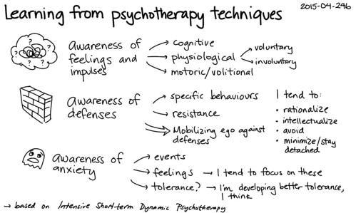 2015-04-24b Learning from psychotherapy techniques -- index card #anxiety #therapy