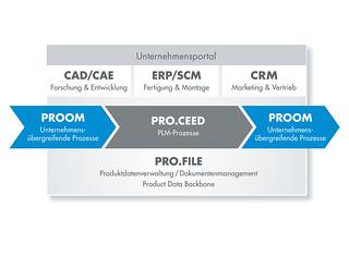 Data_Backbone Kopie_Abb. PROCAD