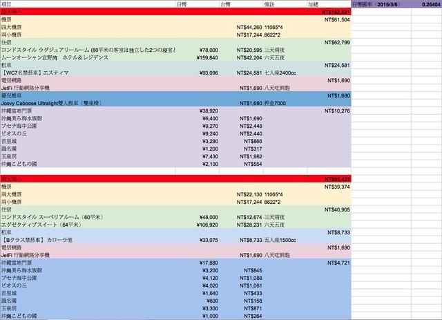沖繩旅費預估表