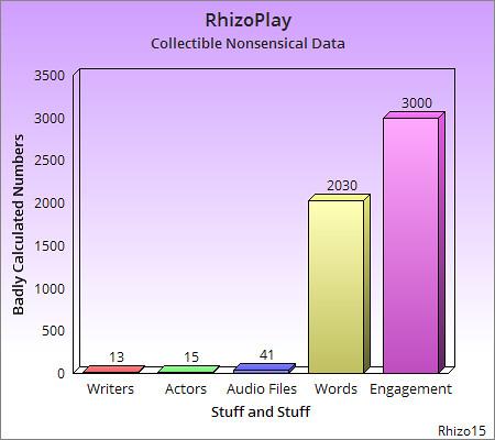 rhizoplaydatachart