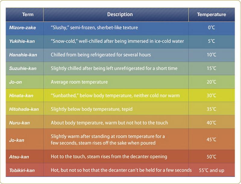 sake temperature