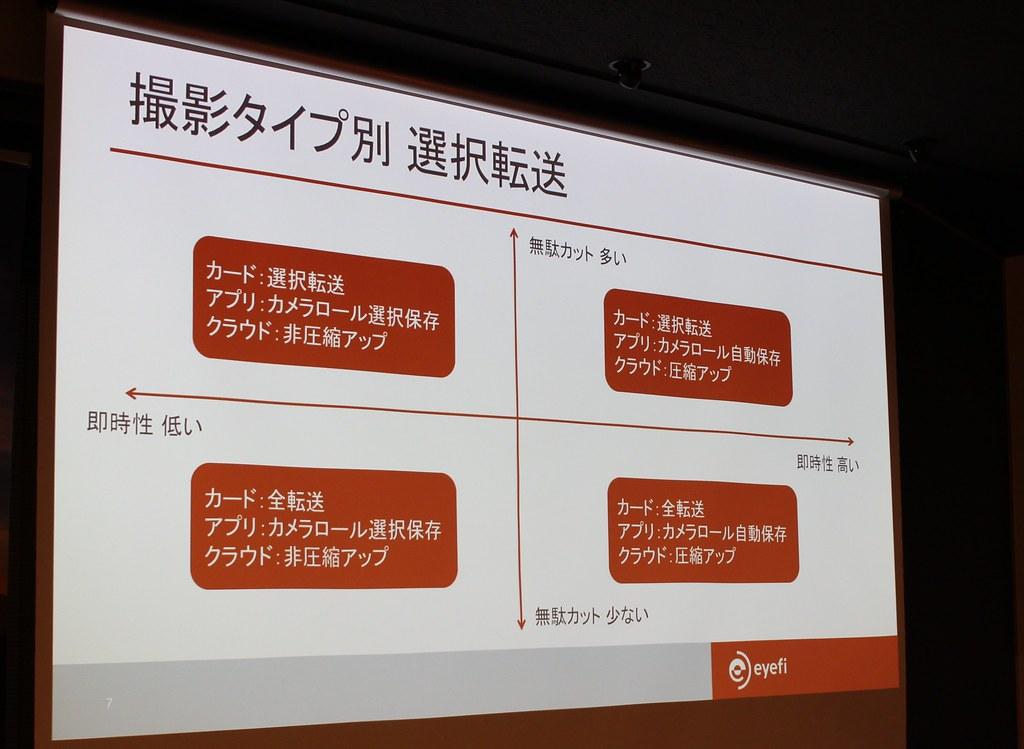 Eyefi Mobi Pro 発表会記念 ブロガーイベント3