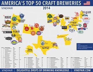 Top 50 'craft' breweries (U.S.) 2014