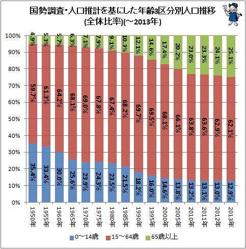国勢調査・人口推計を基にした年齢3区分別人口推移(全体比率)(-2013年)